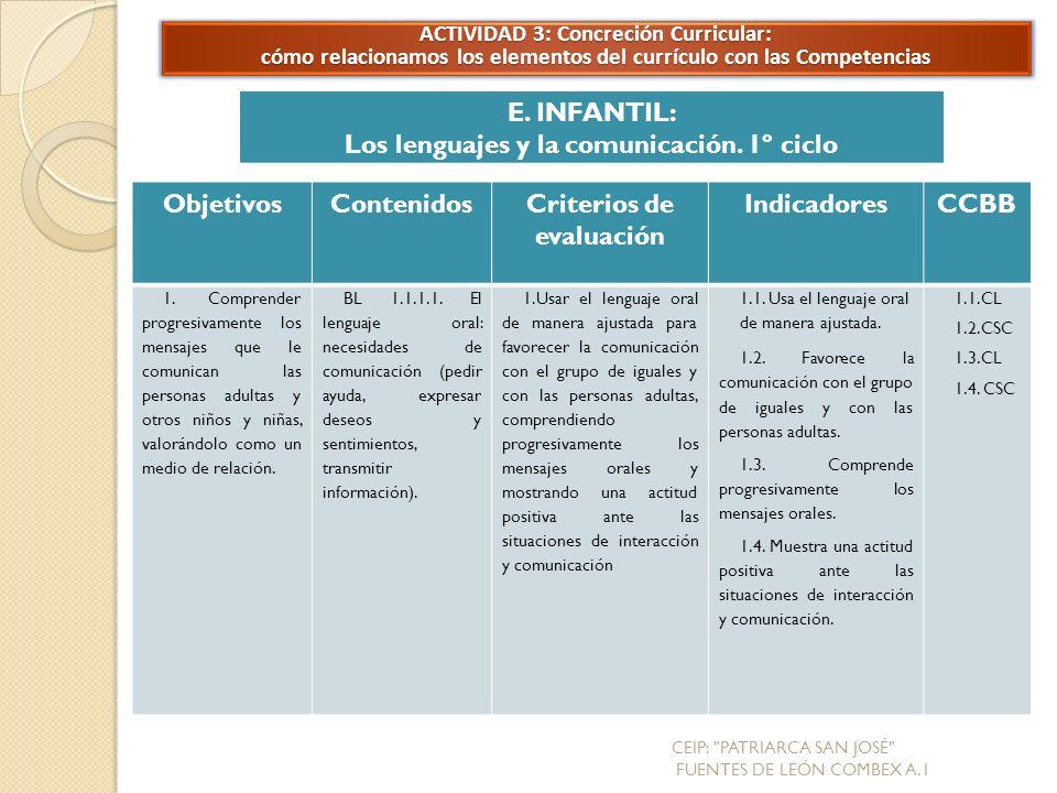 Los lenguajes y la comunicación. 1º ciclo Objetivos Contenidos