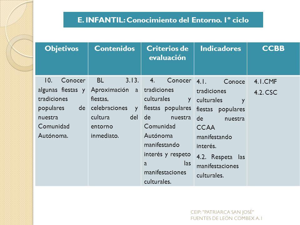 E. INFANTIL: Conocimiento del Entorno. 1º ciclo