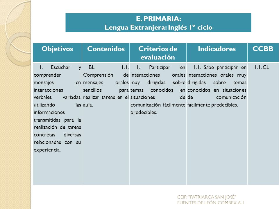 Lengua Extranjera: Inglés 1º ciclo Criterios de evaluación