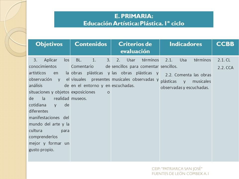 Educación Artística: Plástica. 1º ciclo Criterios de evaluación