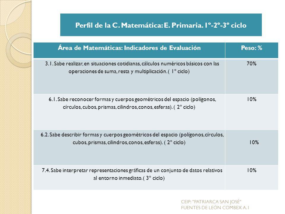 Perfil de la C. Matemática: E. Primaria. 1º-2º-3º ciclo