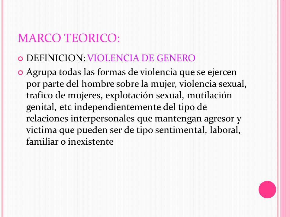 MARCO TEORICO: DEFINICION: VIOLENCIA DE GENERO