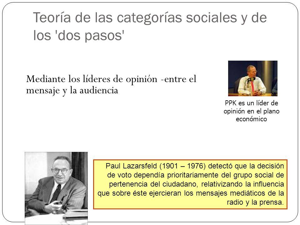 Teoría de las categorías sociales y de los dos pasos