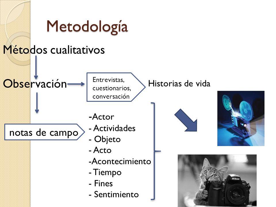 Metodología Métodos cualitativos Observación -Actor notas de campo