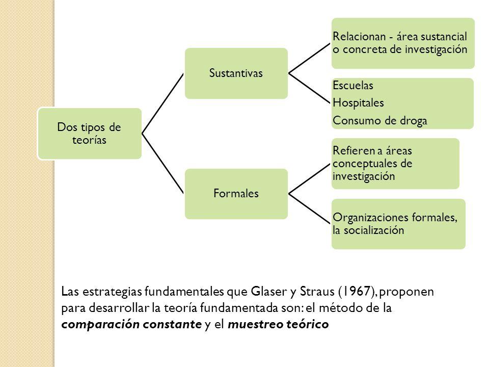 Dos tipos de teoríasSustantivas. Relacionan - área sustancial o concreta de investigación. Escuelas.