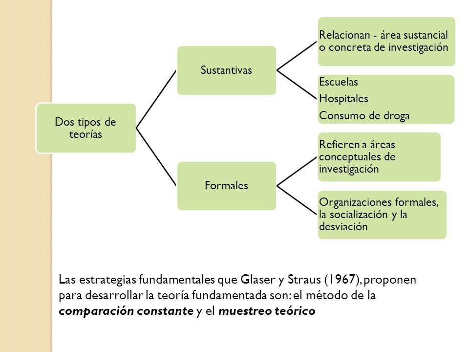 Dos tipos de teorías Sustantivas. Relacionan - área sustancial o concreta de investigación. Escuelas.