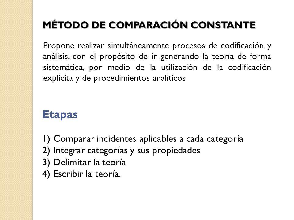 Etapas MÉTODO DE COMPARACIÓN CONSTANTE
