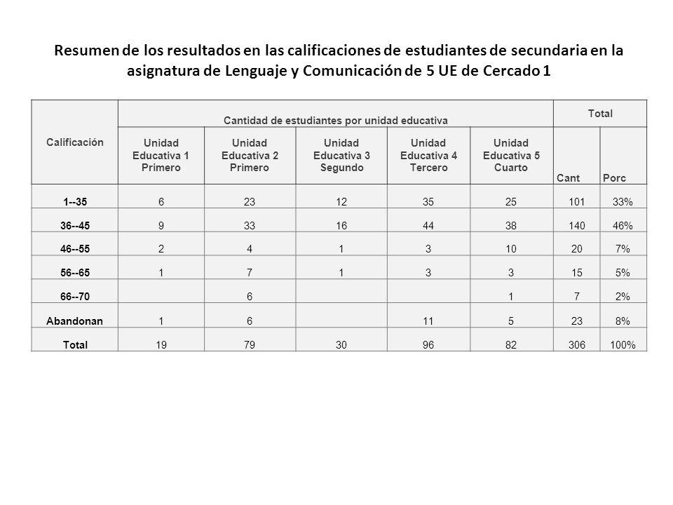 Resumen de los resultados en las calificaciones de estudiantes de secundaria en la asignatura de Lenguaje y Comunicación de 5 UE de Cercado 1