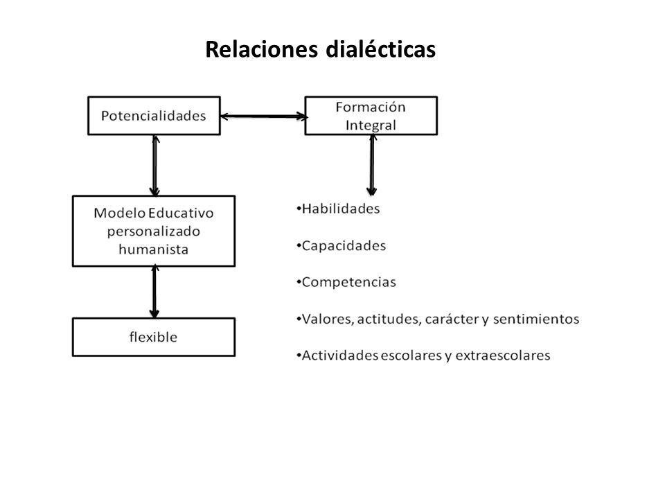 Relaciones dialécticas