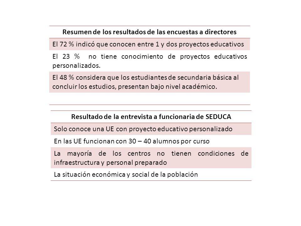 Resumen de los resultados de las encuestas a directores