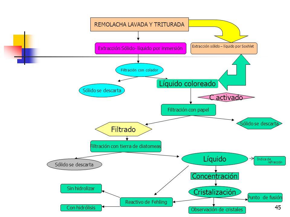 Líquido coloreado C activado Filtrado Líquido Concentración