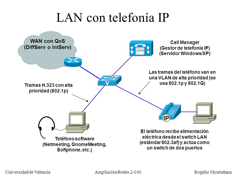 LAN con telefonía IP WAN con QoS (DiffServ o IntServ) Call Manager