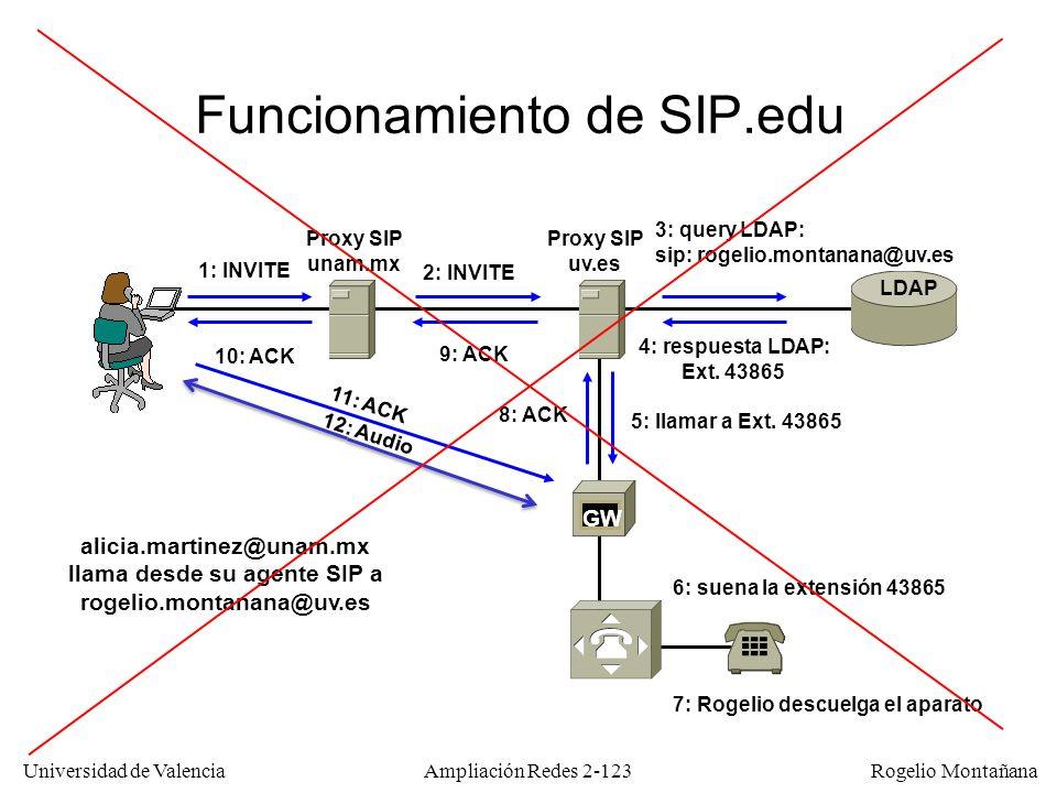 Funcionamiento de SIP.edu