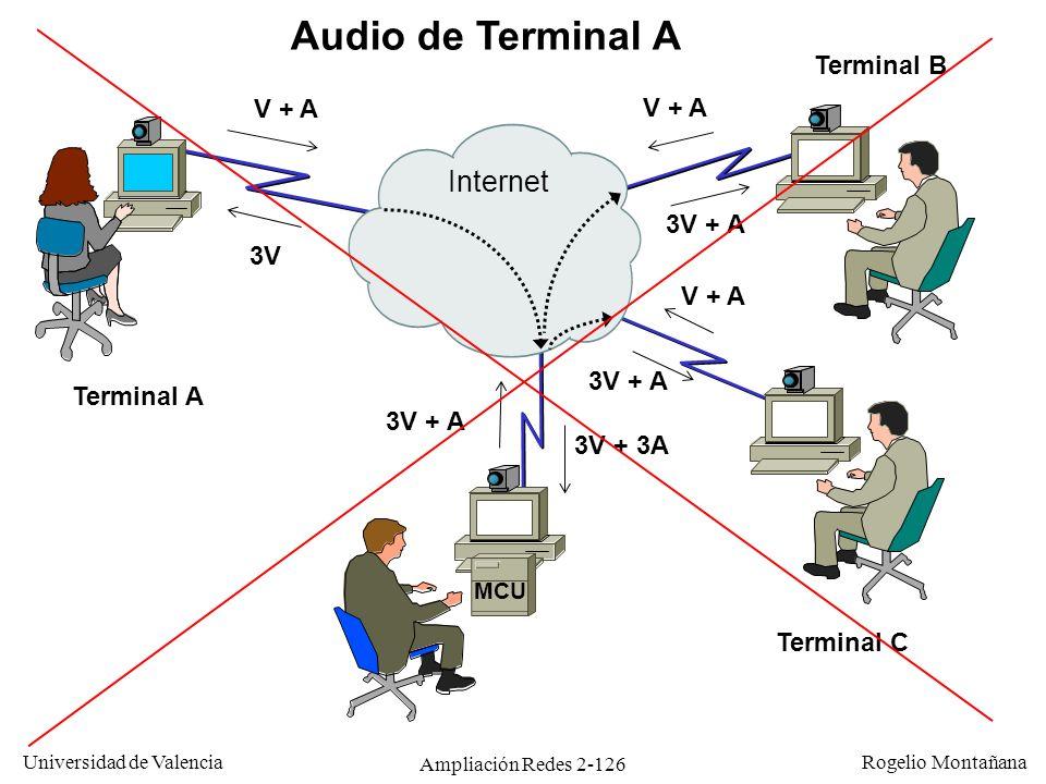 Audio de Terminal A Internet Terminal B V + A V + A 3V + A 3V V + A