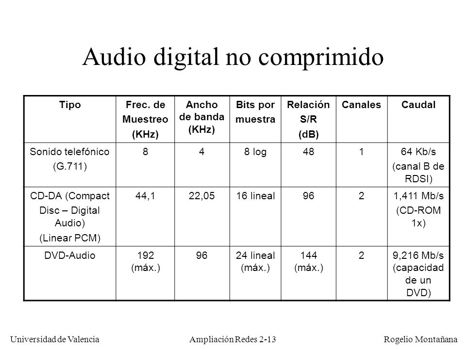 Audio digital no comprimido