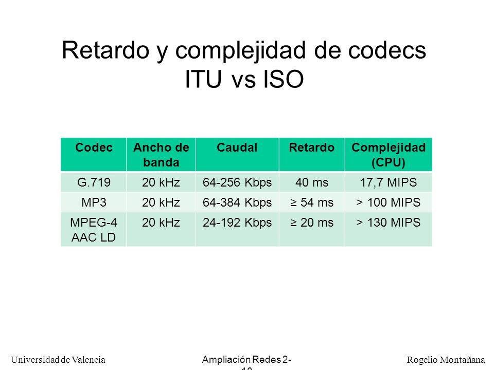 Retardo y complejidad de codecs ITU vs ISO