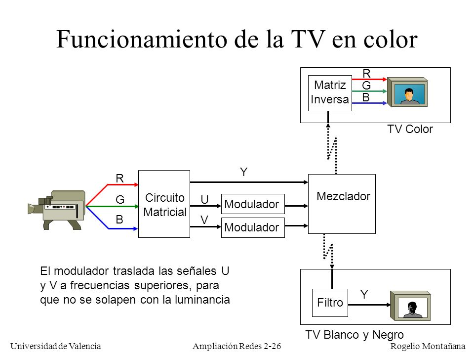 Funcionamiento de la TV en color
