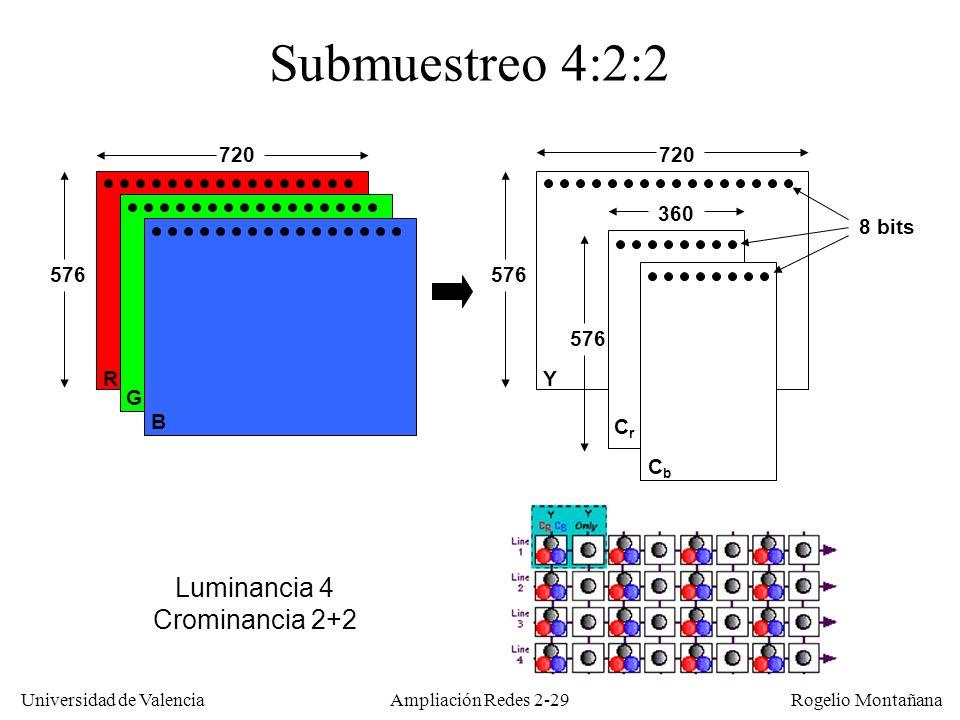 Submuestreo 4:2:2 Luminancia 4 Crominancia 2+2 720 720 360 8 bits 576