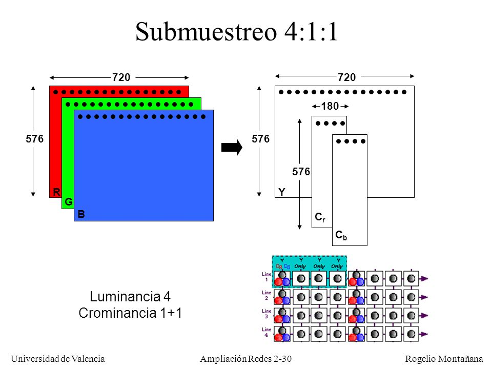 Submuestreo 4:1:1 Luminancia 4 Crominancia 1+1 720 720 180 576 576 576