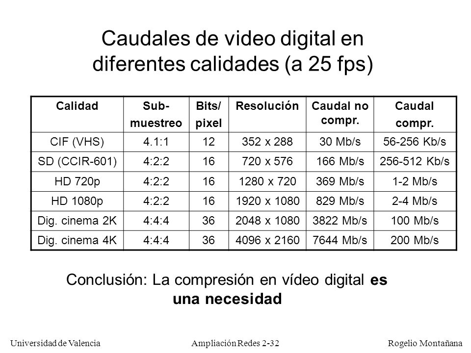 Caudales de video digital en diferentes calidades (a 25 fps)
