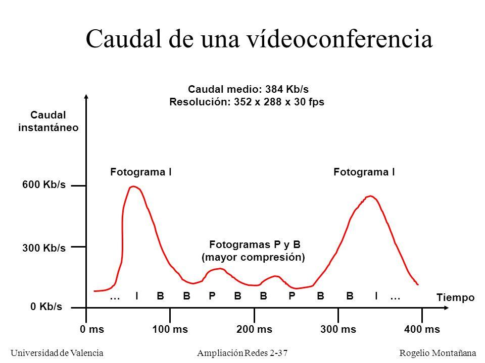 Caudal de una vídeoconferencia