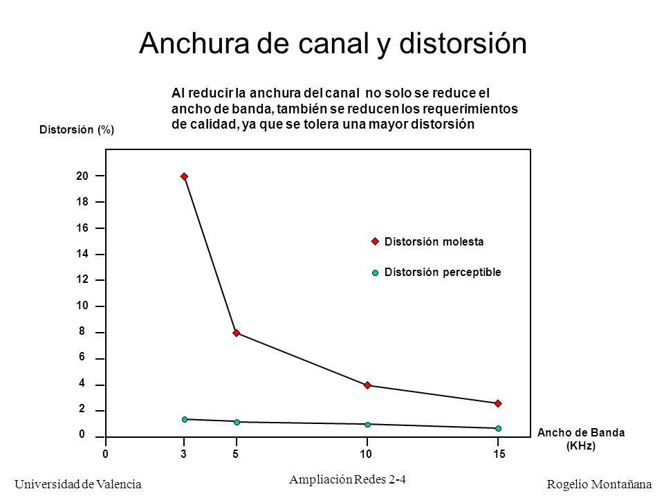 Anchura de canal y distorsión