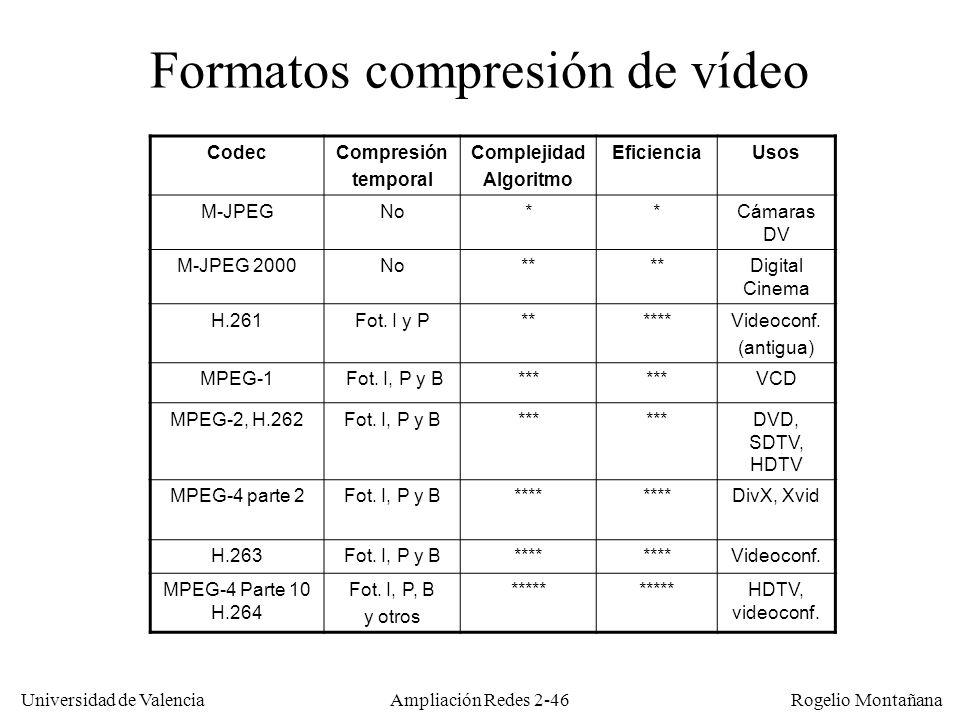 Formatos compresión de vídeo