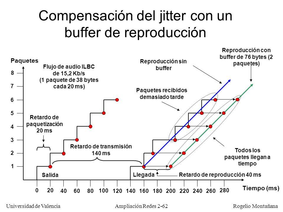 Compensación del jitter con un buffer de reproducción