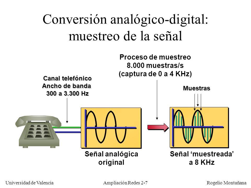 Conversión analógico-digital: muestreo de la señal