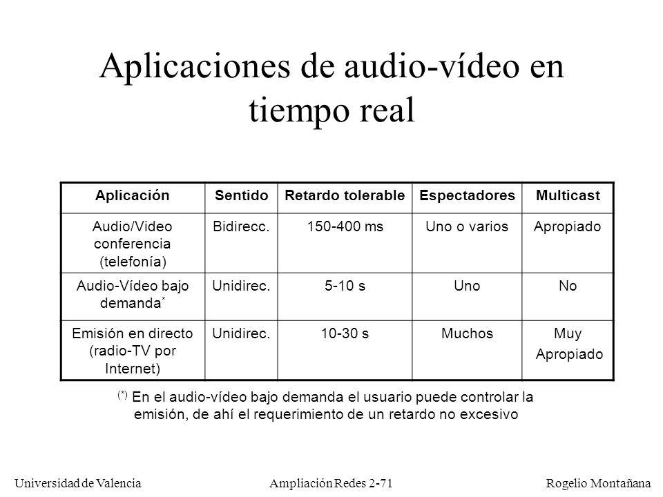 Aplicaciones de audio-vídeo en tiempo real
