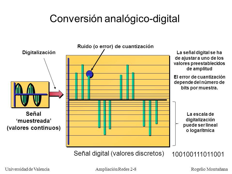 Conversión analógico-digital