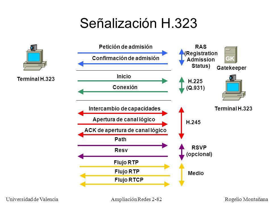 Señalización H.323 GK Petición de admisión RAS (Registration Admission