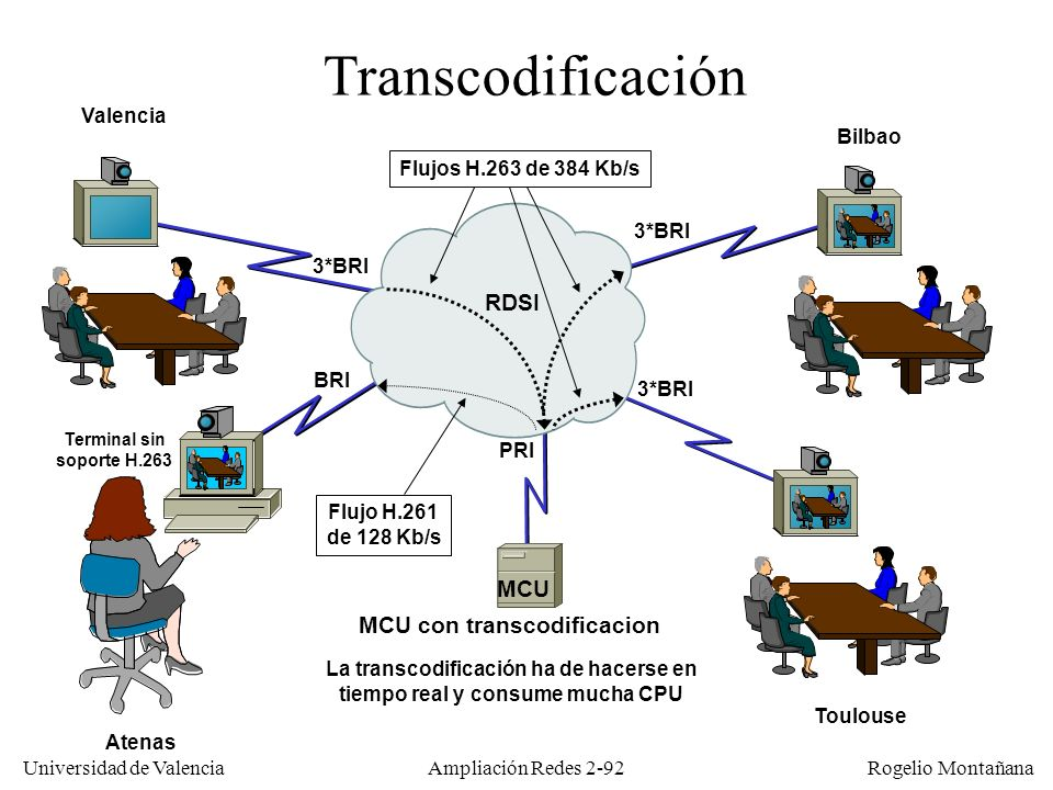 Transcodificación RDSI MCU MCU con transcodificacion Valencia Bilbao
