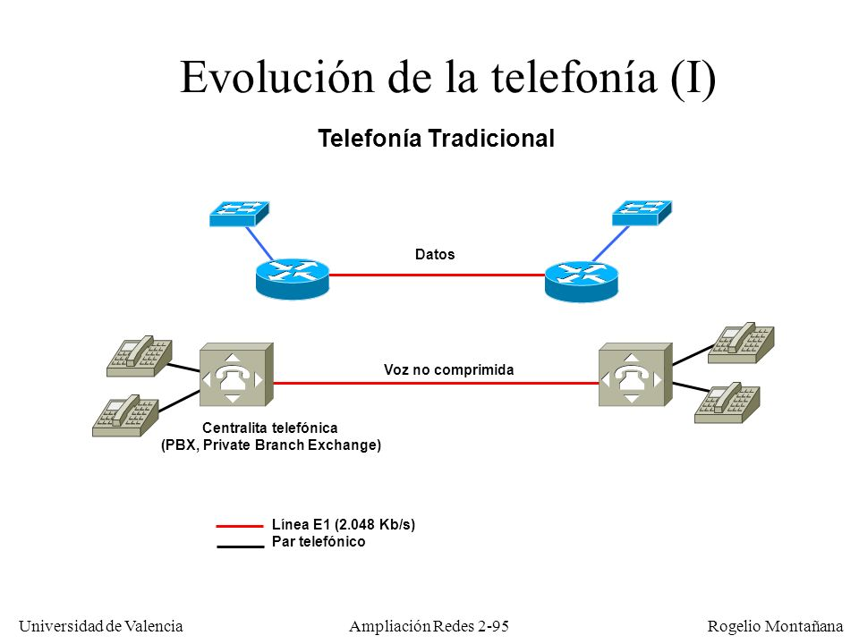 Centralita telefónica (PBX, Private Branch Exchange)
