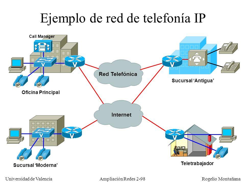 Ejemplo de red de telefonía IP