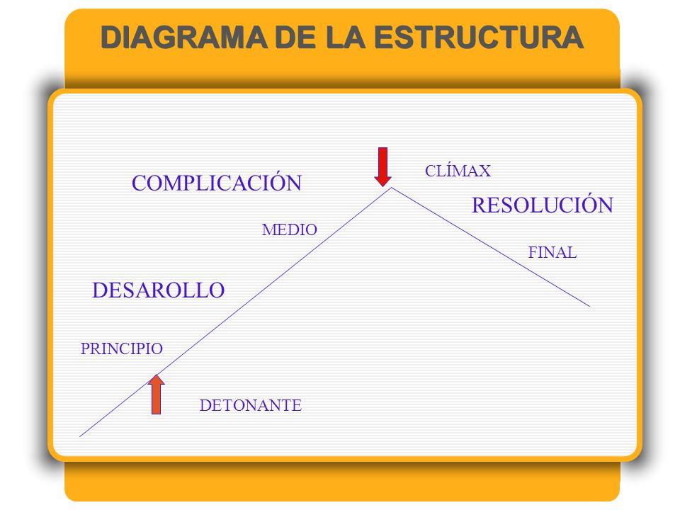 DIAGRAMA DE LA ESTRUCTURA