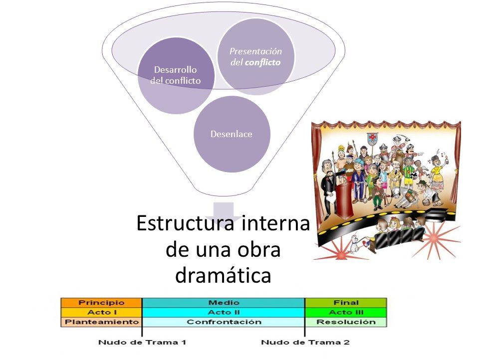 Estructura interna de una obra dramática