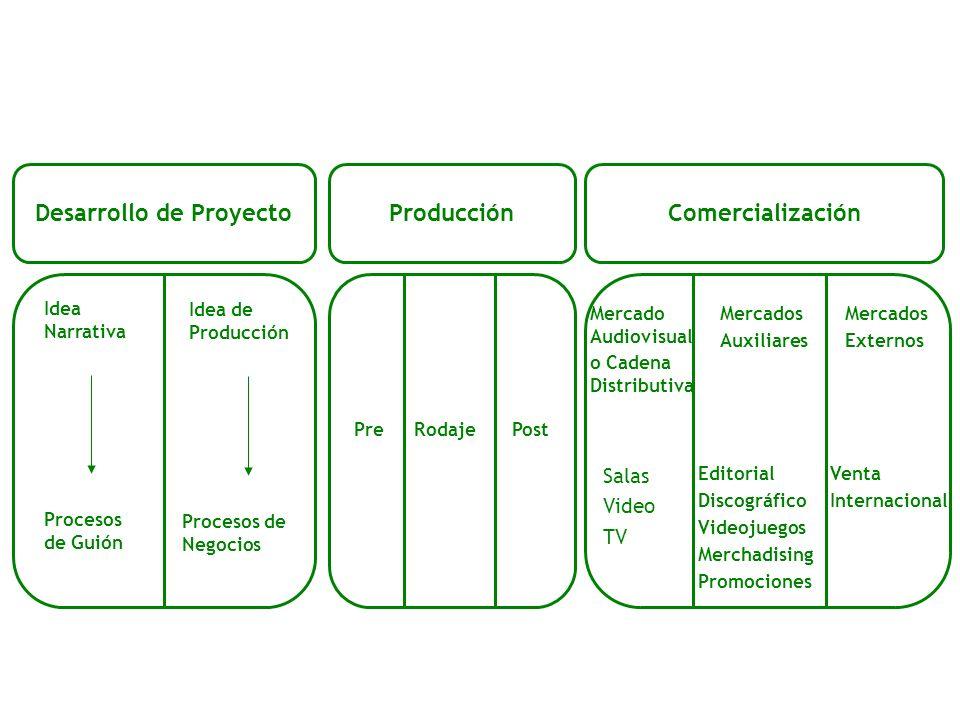 Desarrollo de Proyecto Producción Comercialización