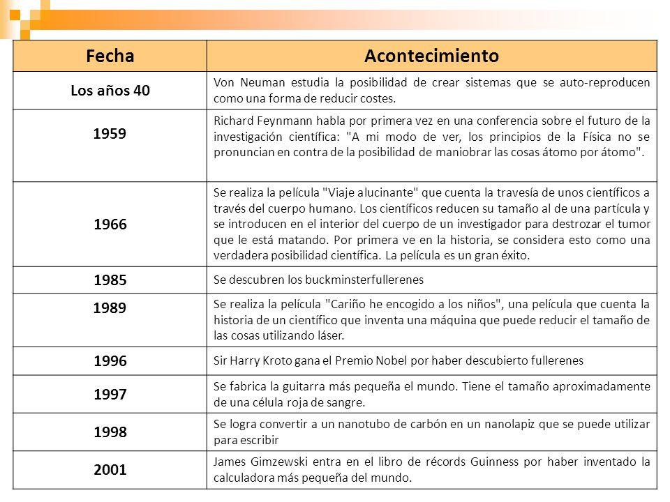 Fecha Acontecimiento Los años 40 1959 1966 1985 1989 1996 1997 1998