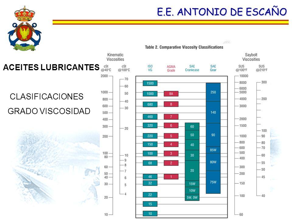 E.E. ANTONIO DE ESCAÑO ACEITES LUBRICANTES. CLASIFICACIONES