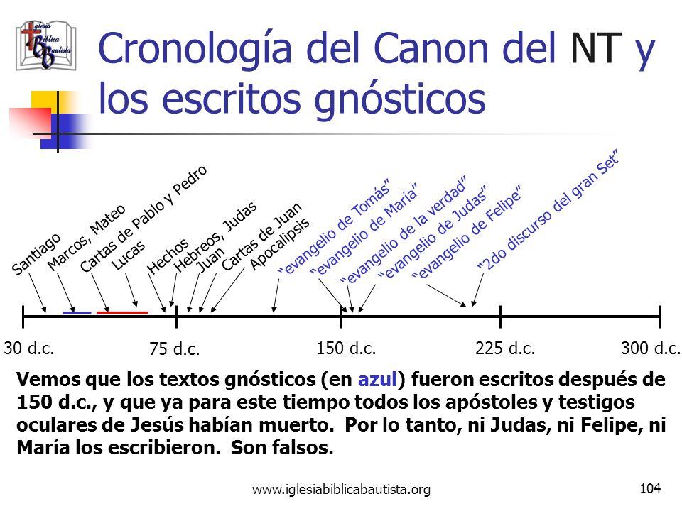 Cronología del Canon del NT y los escritos gnósticos