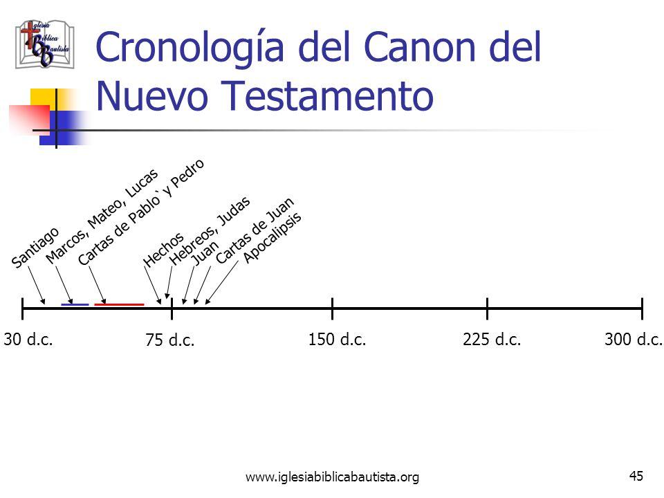 Cronología del Canon del Nuevo Testamento
