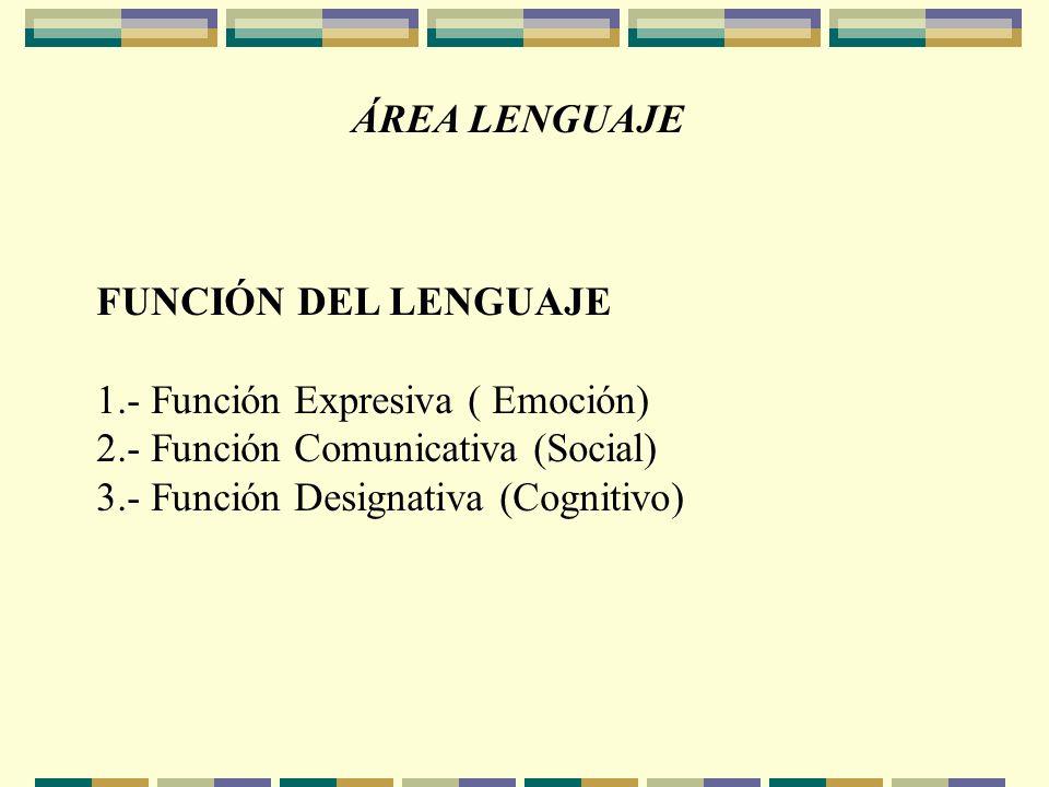 ÁREA LENGUAJE FUNCIÓN DEL LENGUAJE. 1.- Función Expresiva ( Emoción) 2.- Función Comunicativa (Social)