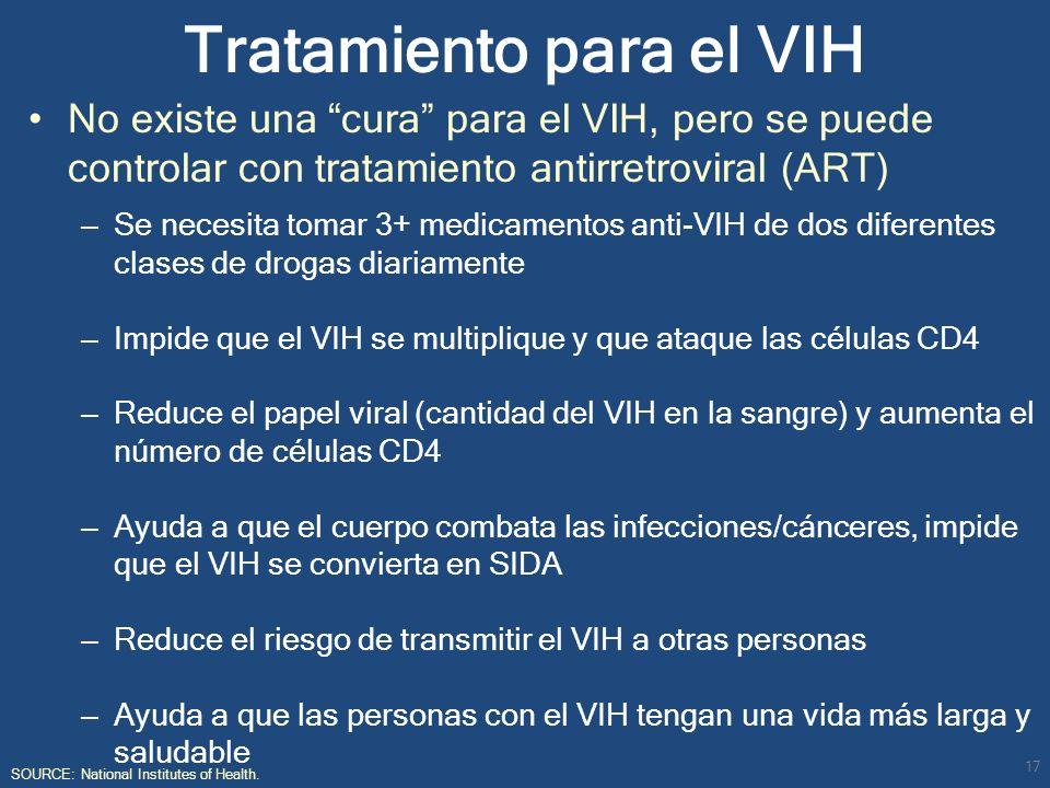 Tratamiento para el VIH