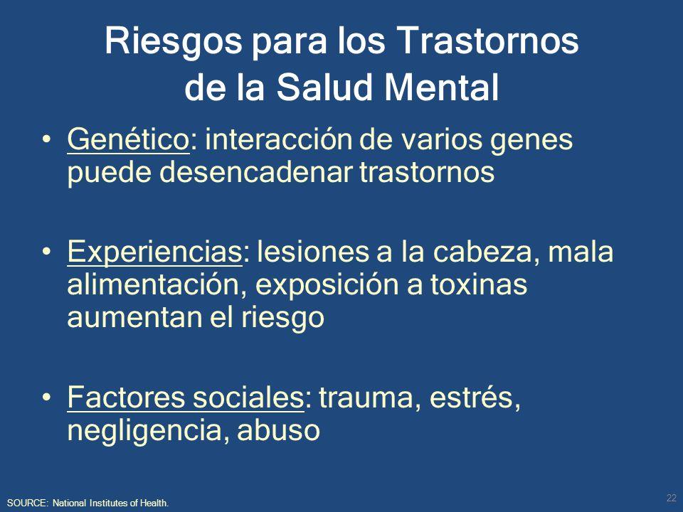 Riesgos para los Trastornos de la Salud Mental