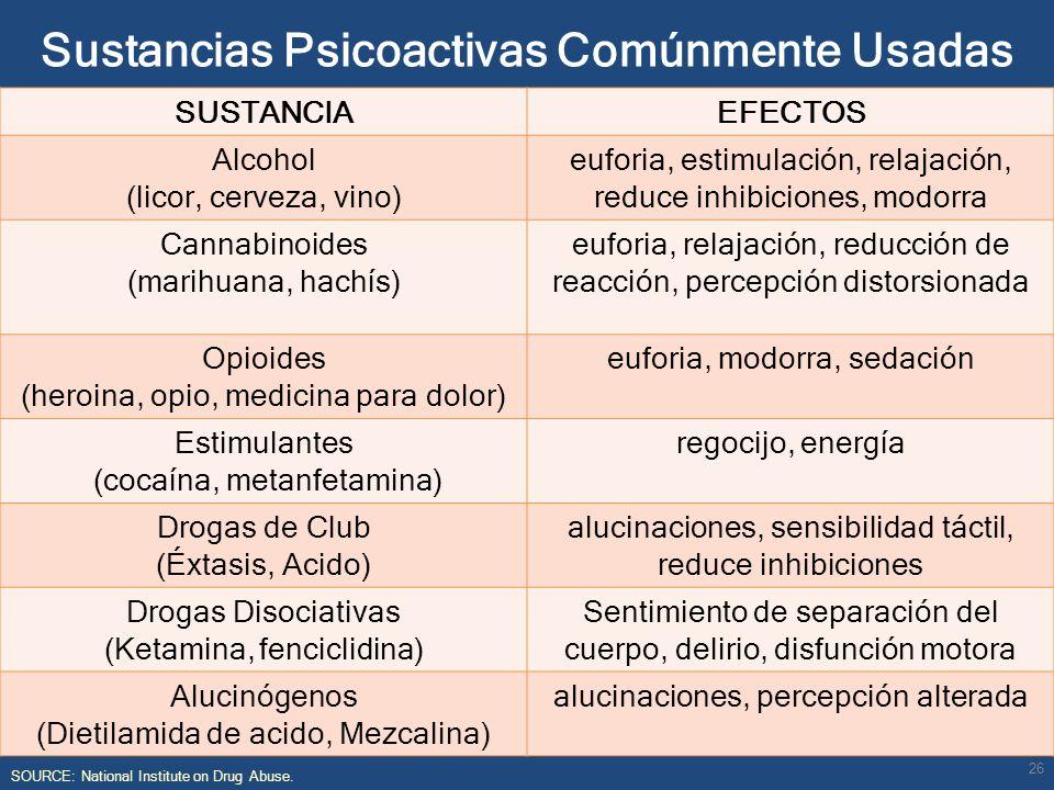 Sustancias Psicoactivas Comúnmente Usadas