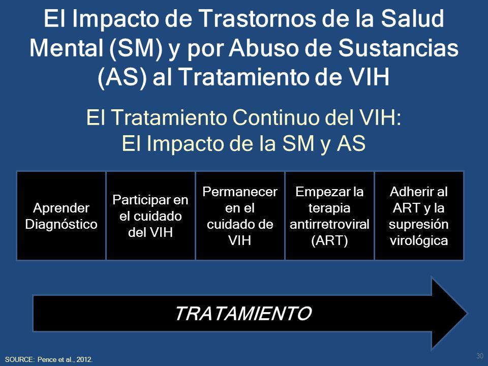 El Impacto de Trastornos de la Salud Mental (SM) y por Abuso de Sustancias (AS) al Tratamiento de VIH