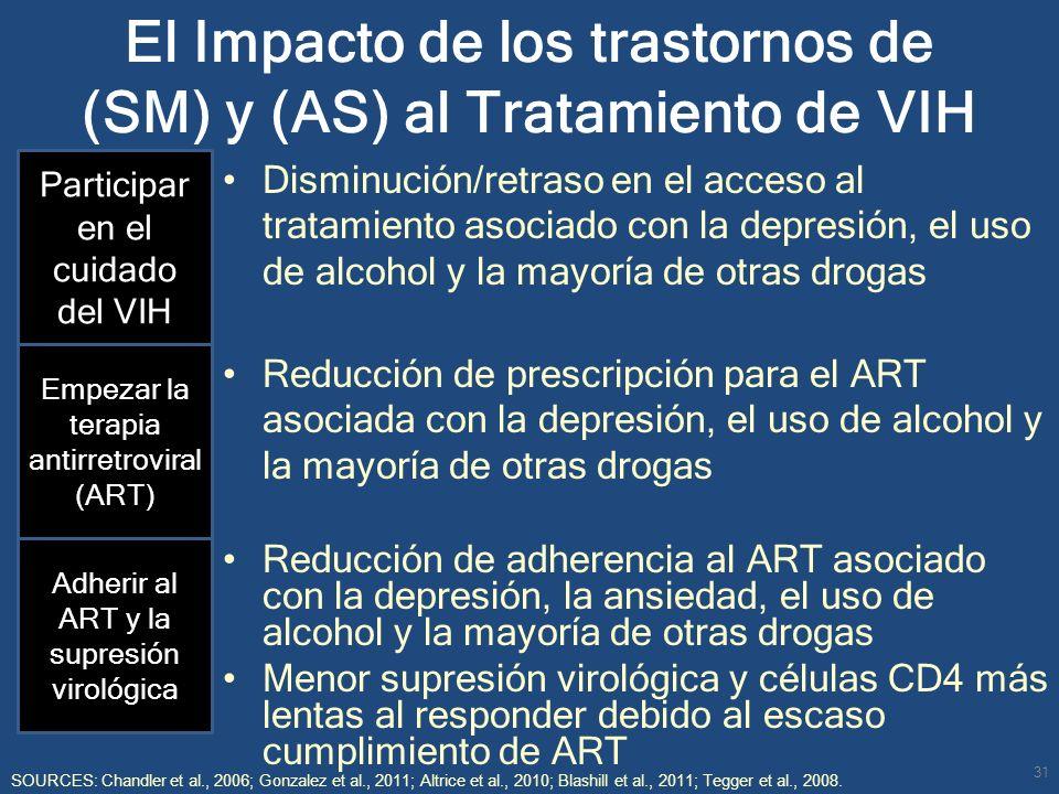 El Impacto de los trastornos de (SM) y (AS) al Tratamiento de VIH