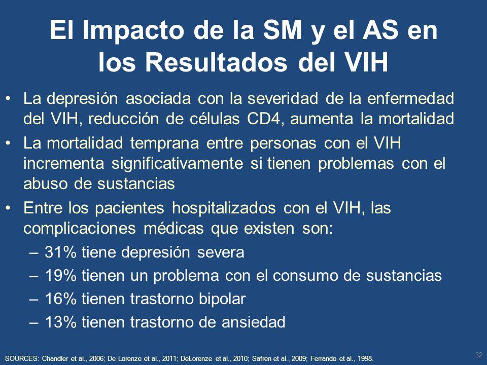 El Impacto de la SM y el AS en los Resultados del VIH