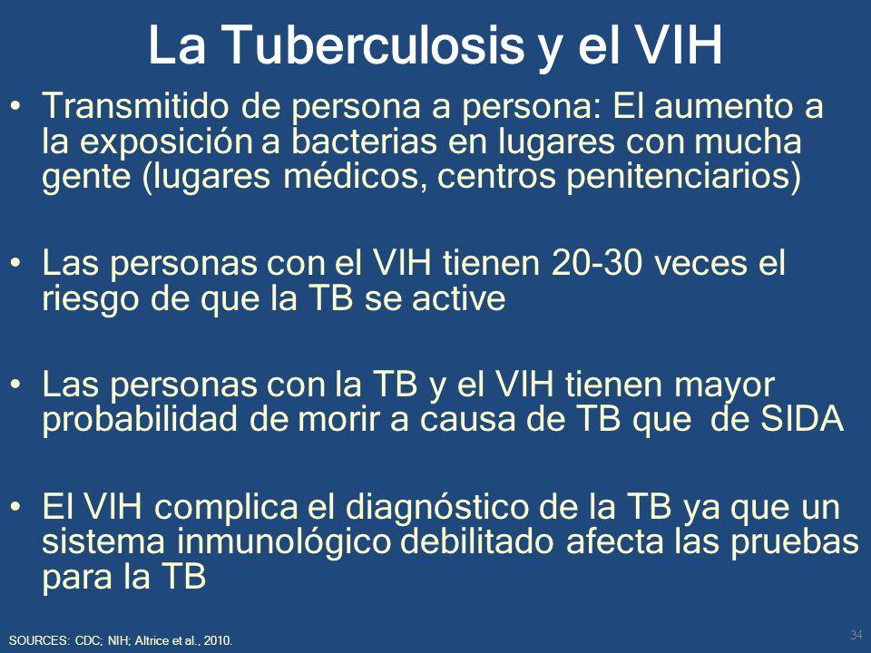 La Tuberculosis y el VIH